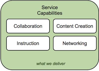 ITANA's Service Capabilities