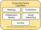ITANA Community-Facing Capaiblities